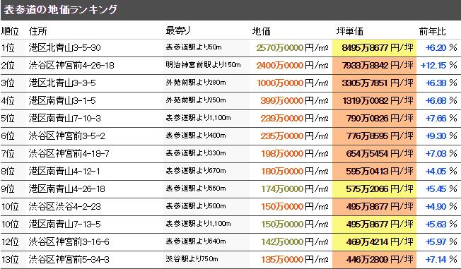 表参道 公示地価