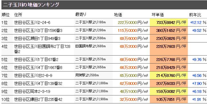 二子玉川 マンション売却