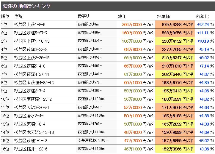 荻窪の公示地価
