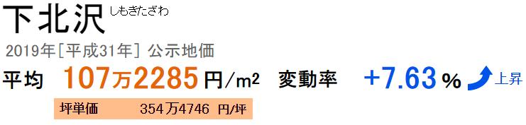 公示地価 下北沢