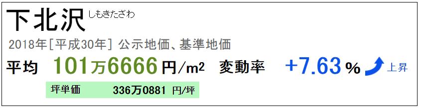マンション売却体験談 下北沢