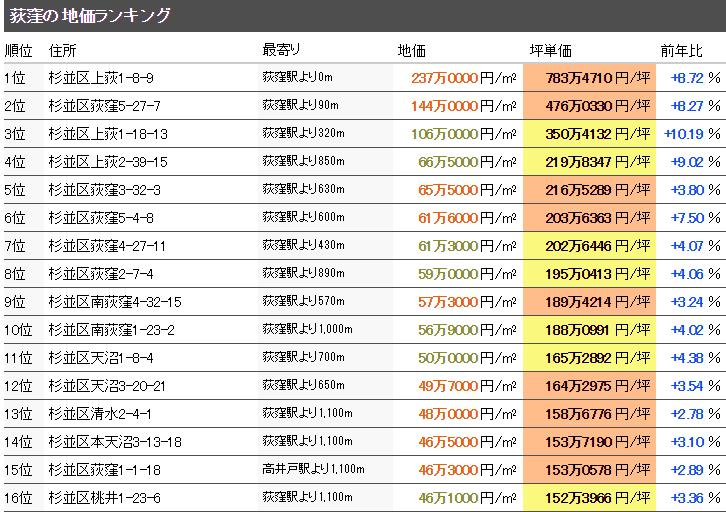 荻窪 マンション売却