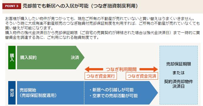 大成有楽不動産販売:つなぎ融資制度