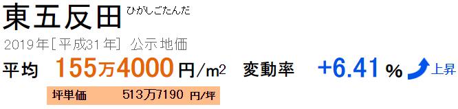 公示地価 東五反田