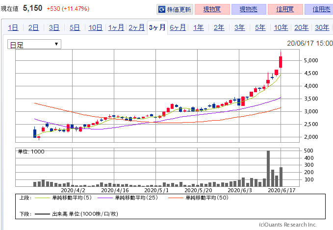 リノシー 株価チャート